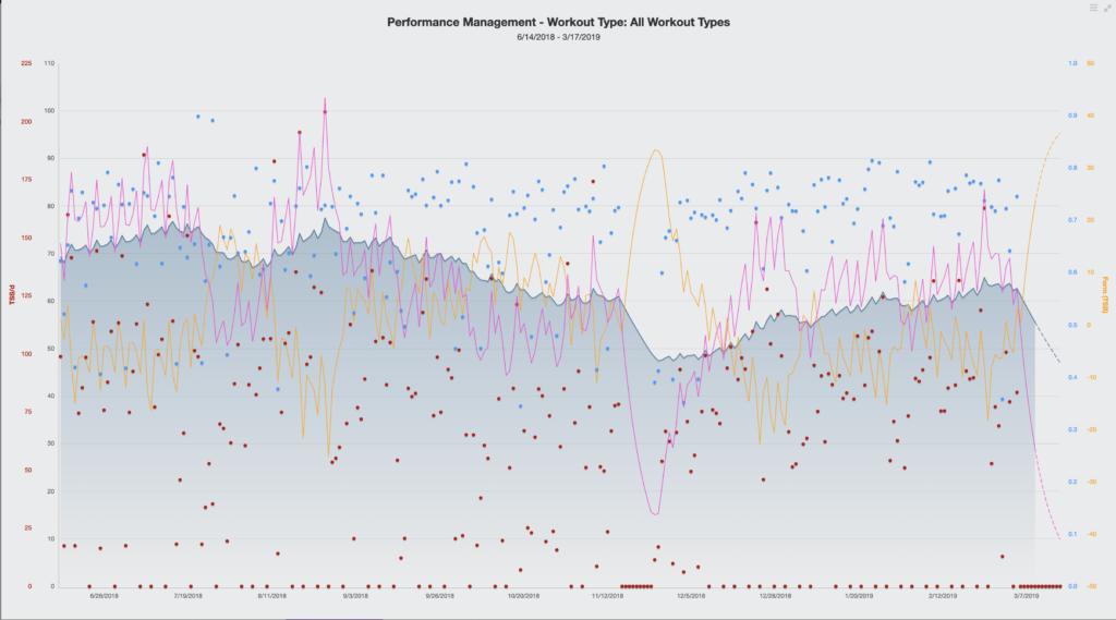 Sample chart showing progressive training overload